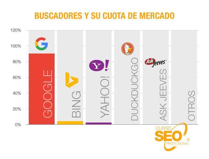 motores de búsqueda Estadísticas de la cuota de mercado de cada buscador en España.