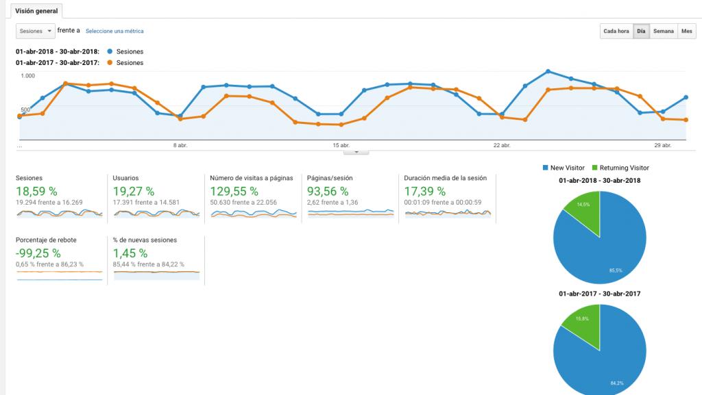 resultados tráfico de una página web