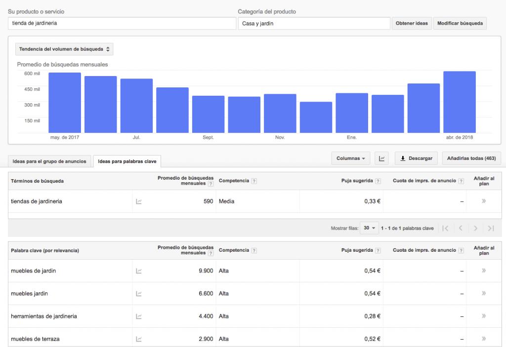 Búsqueda de palabras clave en el planificador de palabras clave de Google AdWords