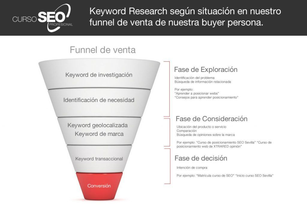 Keyword Research funnel de ventas