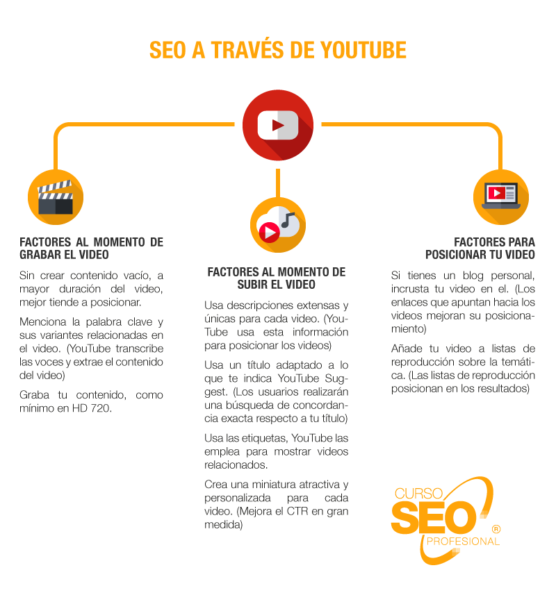 seo a traves de youtube