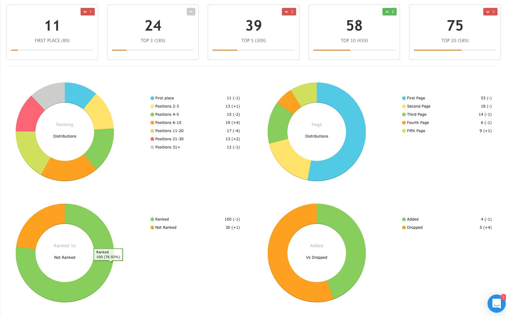 gráficos con información de las palabras clave objetivo