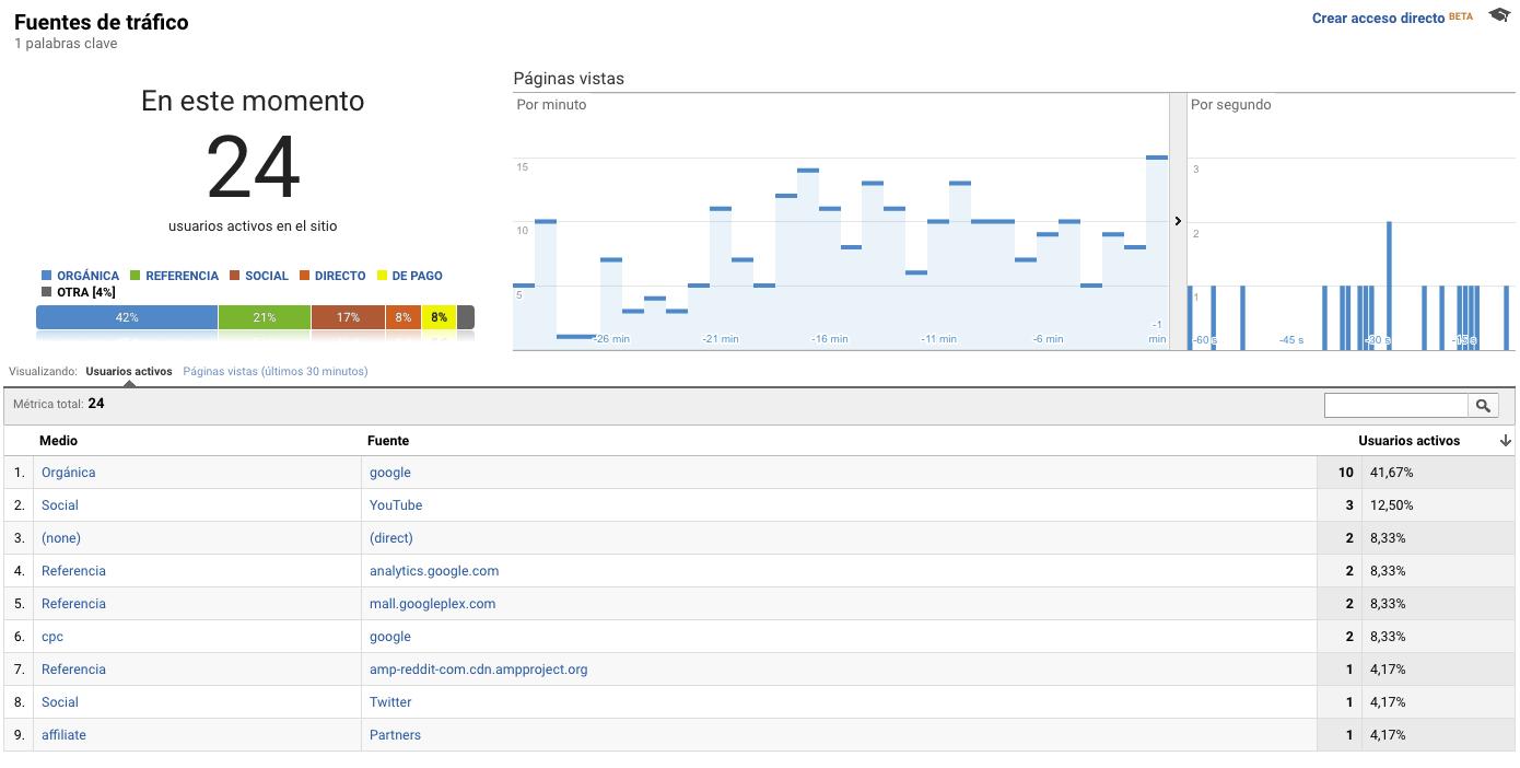 informe fuentes de tráfico de una web
