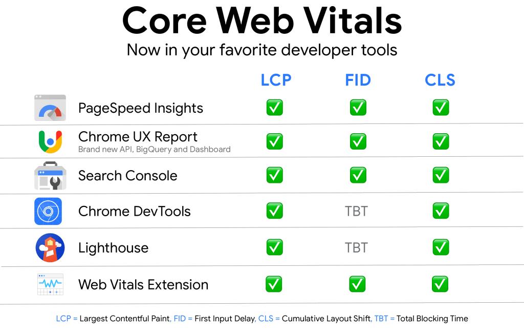 herrramientas core web vitals
